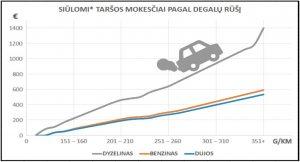 * Aplinkos ministerijos pasiūlyti transporto priemonių taršos mokesčio dydžiai. Šaltinis: https://e-seimas.lrs.lt